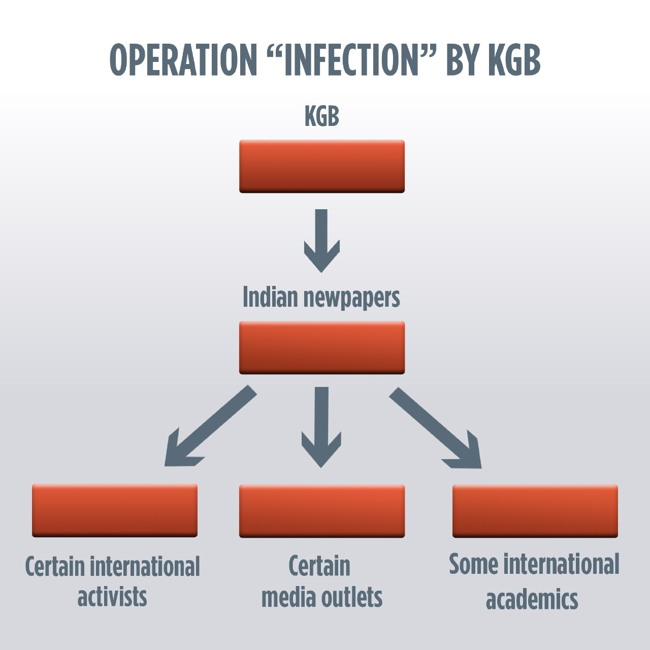 Operation Infection by KGB